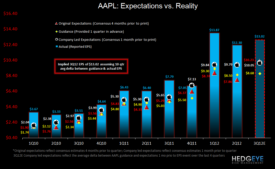 AAPL: Pay Attention iConomy!  - AAPL Expectations vs Reality