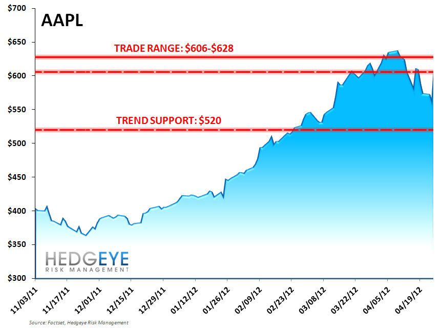 AAPL: Pay Attention iConomy!  - AAPL TTT