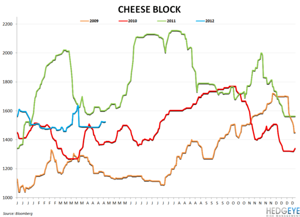 BWLD & WEEKLY COMMODITY MONITOR - cheese