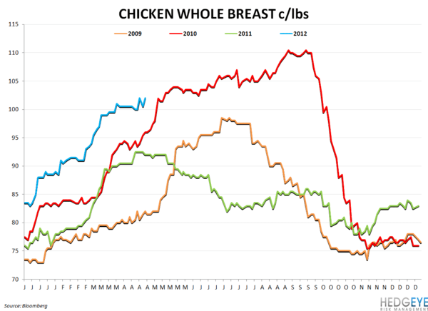 BWLD & WEEKLY COMMODITY MONITOR - chicken whole breast