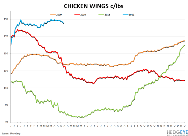 BWLD & WEEKLY COMMODITY MONITOR - chicken wings