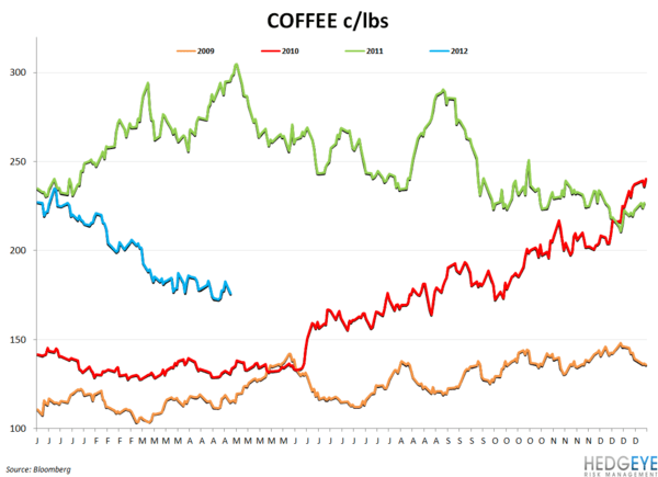 BWLD & WEEKLY COMMODITY MONITOR - coffee