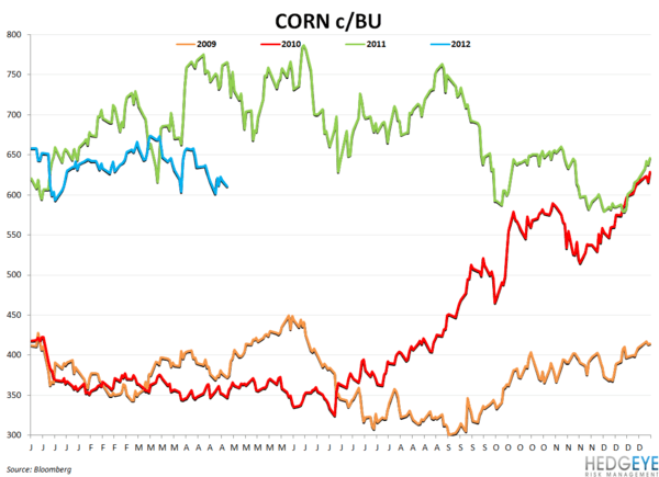 BWLD & WEEKLY COMMODITY MONITOR - corn
