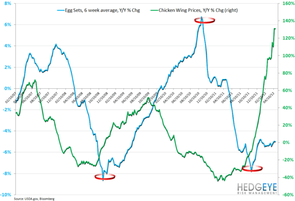 BWLD & WEEKLY COMMODITY MONITOR - egg sets wing prices