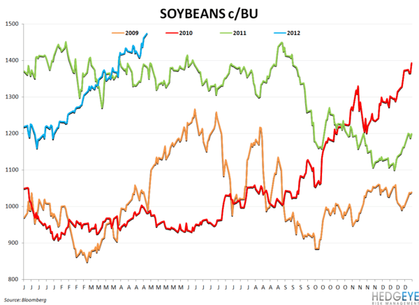 BWLD & WEEKLY COMMODITY MONITOR - soybeans