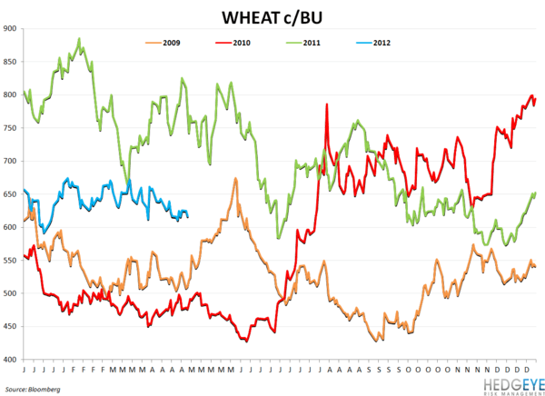 BWLD & WEEKLY COMMODITY MONITOR - wheat