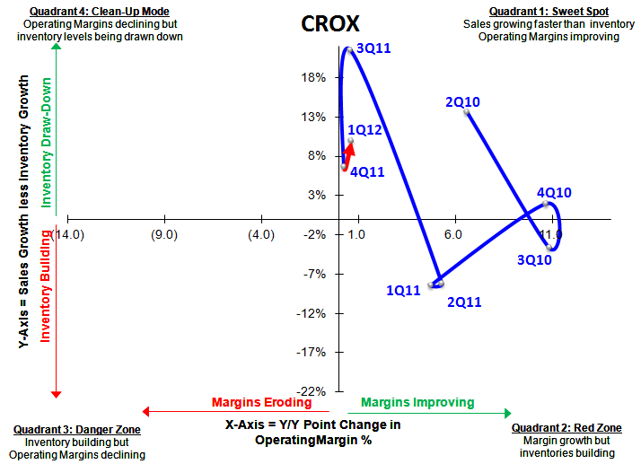 CROX: Conference Call Puts & Takes - CROX SIGMA