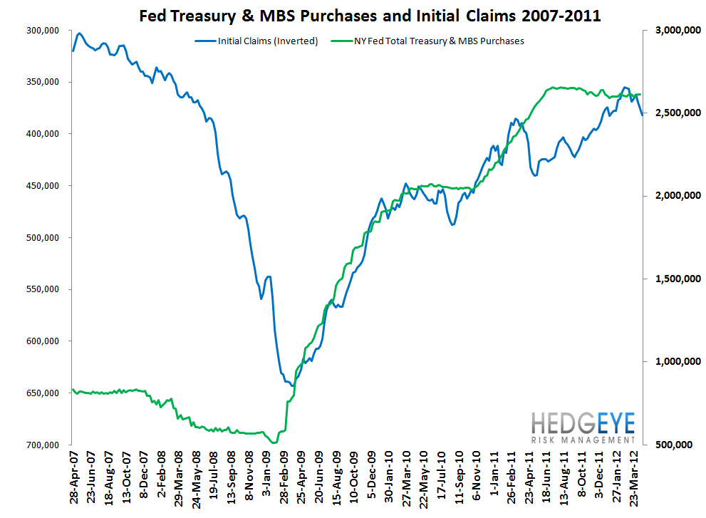 INITIAL CLAIMS POST THREE ABYSMAL WEEKS IN A ROW - Fed and Claims