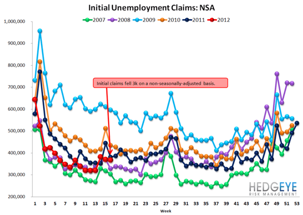 INITIAL CLAIMS POST THREE ABYSMAL WEEKS IN A ROW - NSA