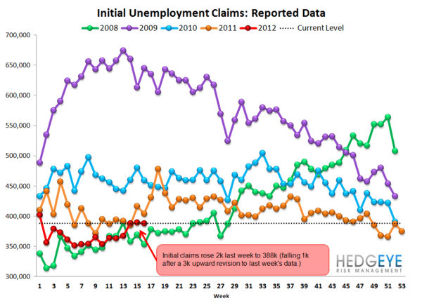 INITIAL CLAIMS POST THREE ABYSMAL WEEKS IN A ROW - Raw