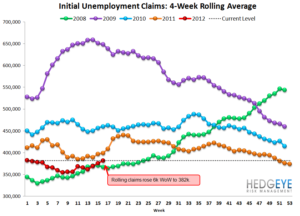 INITIAL CLAIMS POST THREE ABYSMAL WEEKS IN A ROW - Rolling
