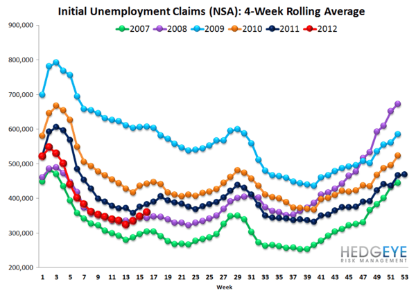 INITIAL CLAIMS POST THREE ABYSMAL WEEKS IN A ROW - Rolling NSA