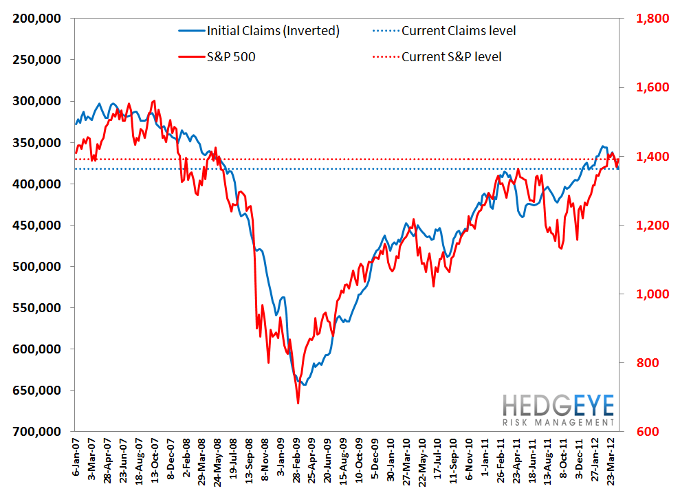 INITIAL CLAIMS POST THREE ABYSMAL WEEKS IN A ROW - S P vs Claims