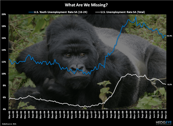 Invisible Gorillas - Chart of the Day