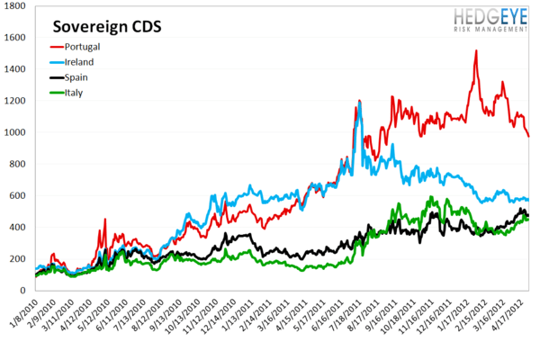 MONDAY MORNING RISK MONITOR: EUROPEAN SOVEREIGN SWAPS TIGHTEN - Sov CDS 1