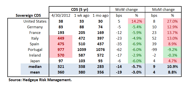 MONDAY MORNING RISK MONITOR: EUROPEAN SOVEREIGN SWAPS TIGHTEN - Sov table 2