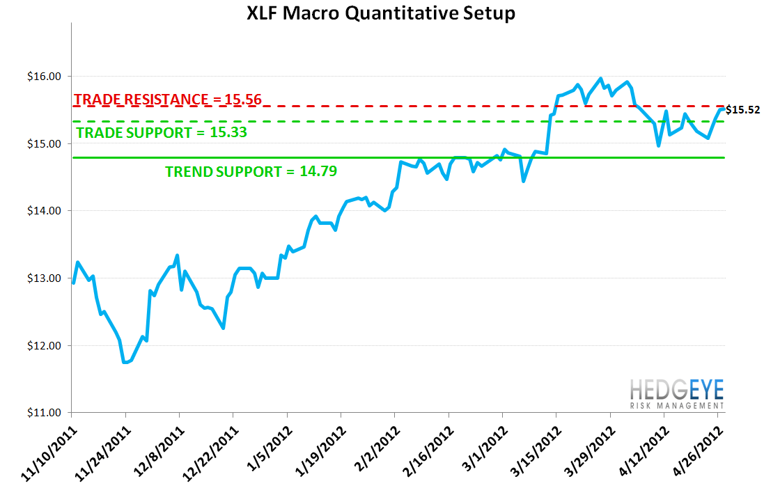 MONDAY MORNING RISK MONITOR: EUROPEAN SOVEREIGN SWAPS TIGHTEN - XLF