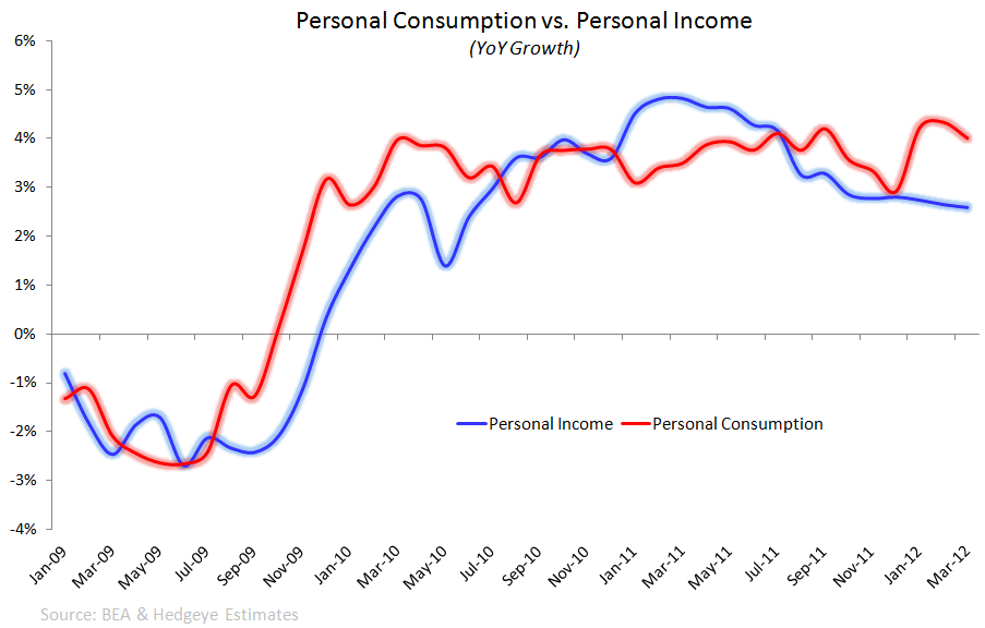Retail: Bullish Near-Term Factors??? - consumption vs. income