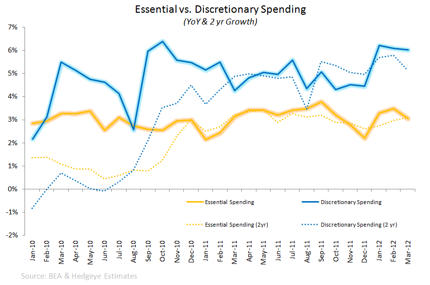 Retail: Bullish Near-Term Factors??? - essential vs. disc spend