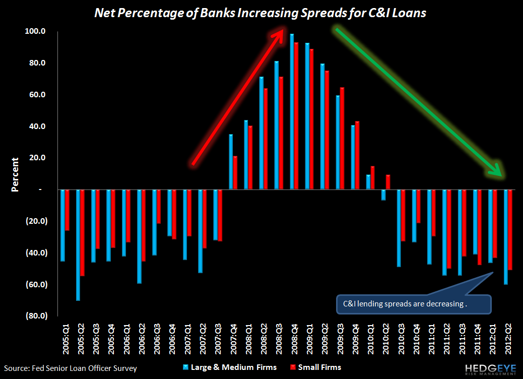 2Q12 SENIOR LOAN OFFICER SURVEY: BROAD-BASED IMPROVEMENT WITH ONLY ONE EXCEPTION - C I spreads2