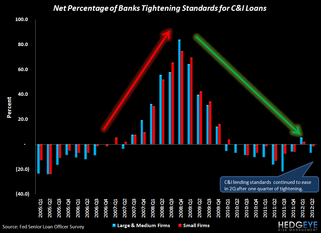 2Q12 SENIOR LOAN OFFICER SURVEY: BROAD-BASED IMPROVEMENT WITH ONLY ONE EXCEPTION - C I standards2