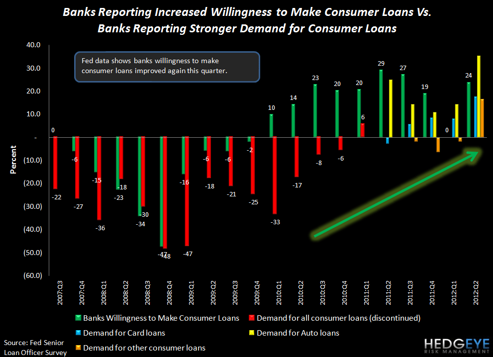 2Q12 SENIOR LOAN OFFICER SURVEY: BROAD-BASED IMPROVEMENT WITH ONLY ONE EXCEPTION - Consumer Demand2