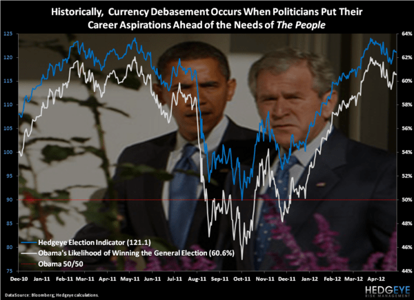 CHART OF THE DAY: Back To Bed - Chart of the Day