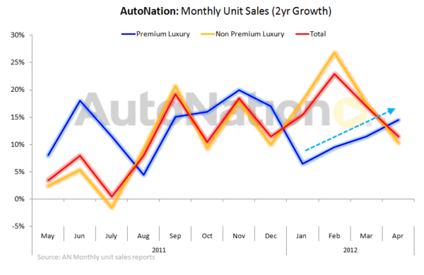 AN: Luxury Autos on a Tear  - AN monthly 2 yr