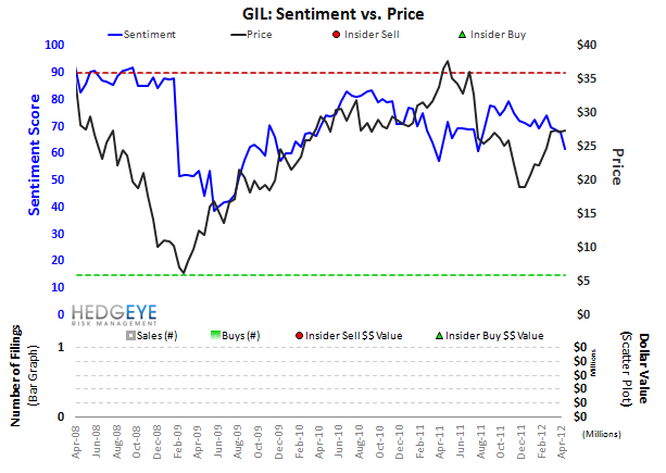 GIL: A Binary Call On Pricing - GIL Sentiment Monitor