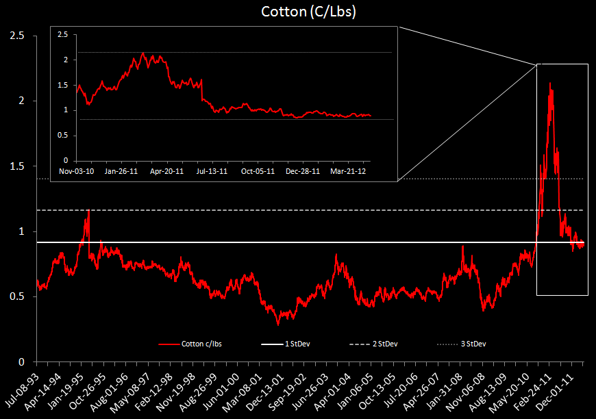 GIL: A Binary Call On Pricing - cotton chart