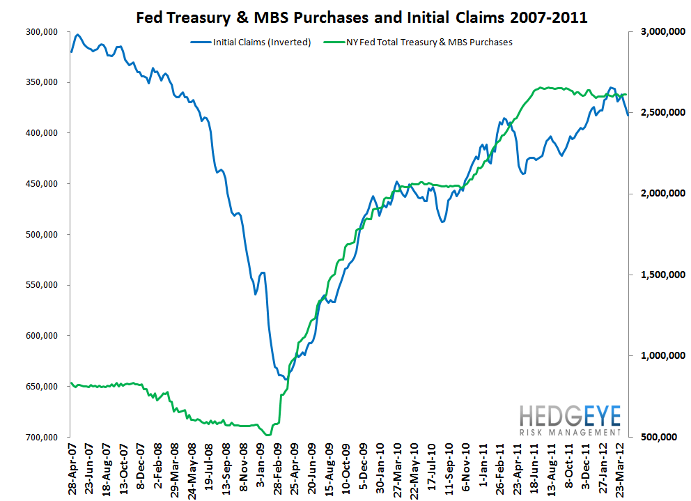 INITIAL JOBLESS CLAIMS MOVE BACK IN LINE WITH NORMALIZED TRENDS - Fed   Claims