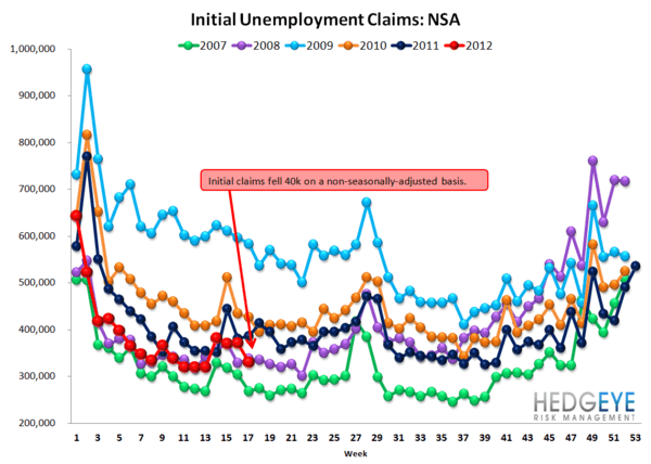 INITIAL JOBLESS CLAIMS MOVE BACK IN LINE WITH NORMALIZED TRENDS - NSA