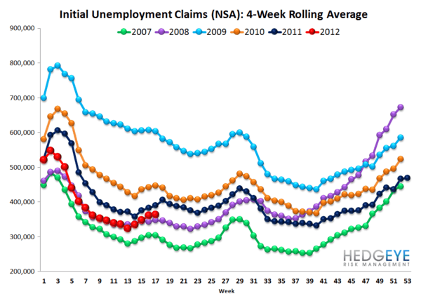 INITIAL JOBLESS CLAIMS MOVE BACK IN LINE WITH NORMALIZED TRENDS - NSA rolling