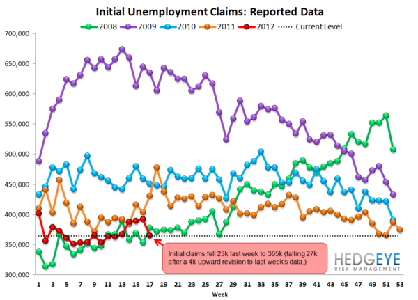 INITIAL JOBLESS CLAIMS MOVE BACK IN LINE WITH NORMALIZED TRENDS - Raw