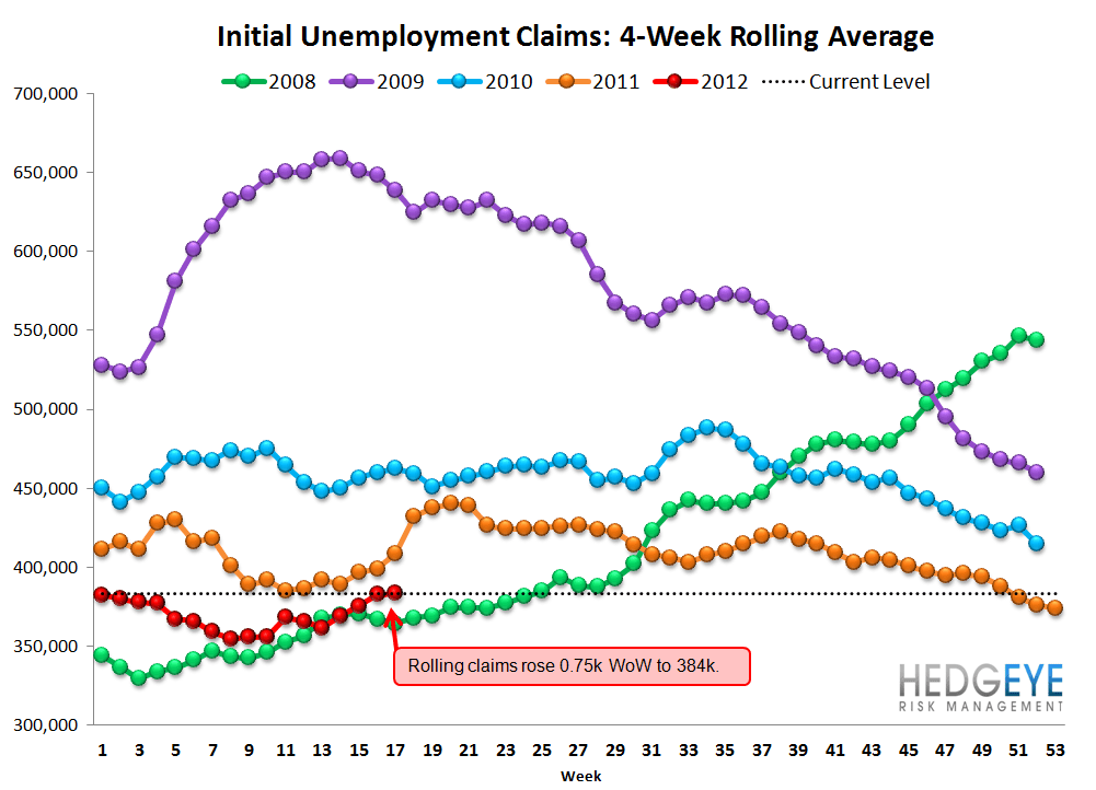 INITIAL JOBLESS CLAIMS MOVE BACK IN LINE WITH NORMALIZED TRENDS - Rolling