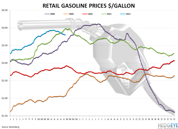 WEEKLY COMMODITY CHARTBOOK - gasoline prices
