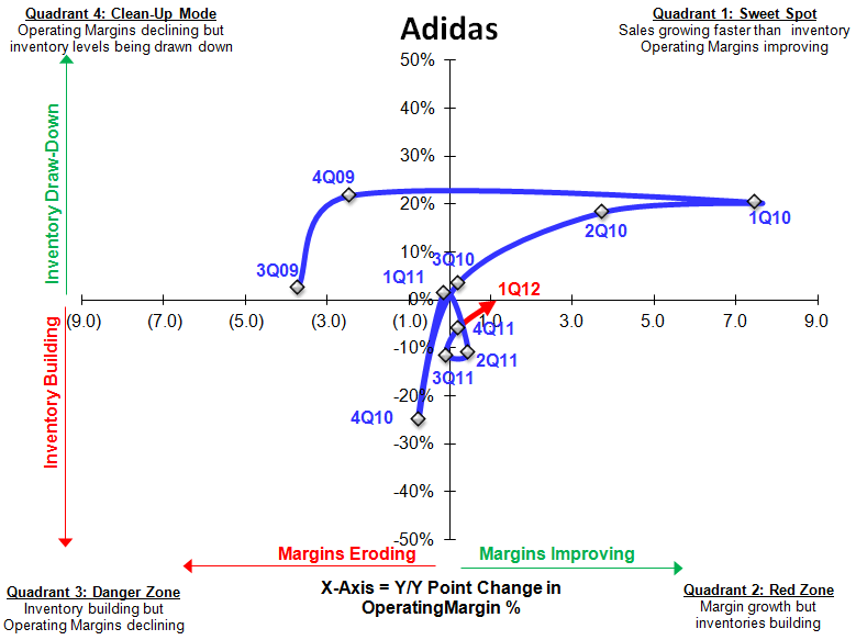 Adidas (ADDYY): 1Q12 Report Card - ADDDY SIGMA