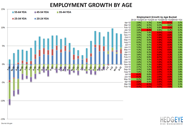 EMPLOYMENT DATA MORE BULLISH FOR QSR THAN CASUAL DINING - Employment by Age
