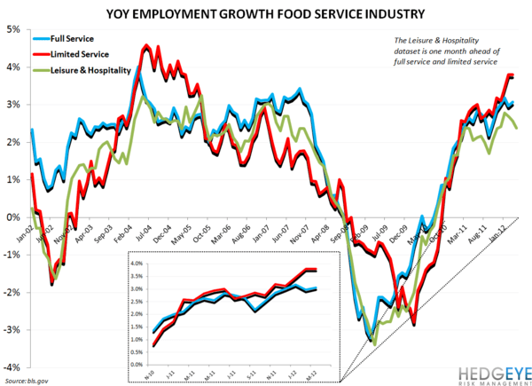 EMPLOYMENT DATA MORE BULLISH FOR QSR THAN CASUAL DINING - restaurant employment