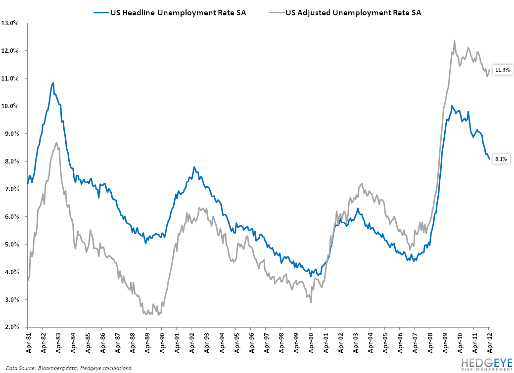 Analyzing the Jobs Report Through the Lens of the General Election: April 2012 Edition - 2