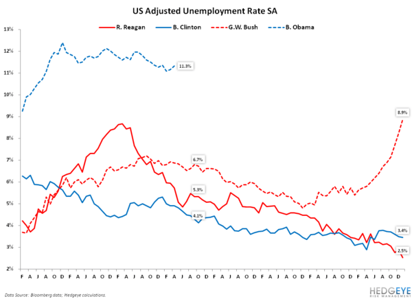 Analyzing the Jobs Report Through the Lens of the General Election: April 2012 Edition - 5