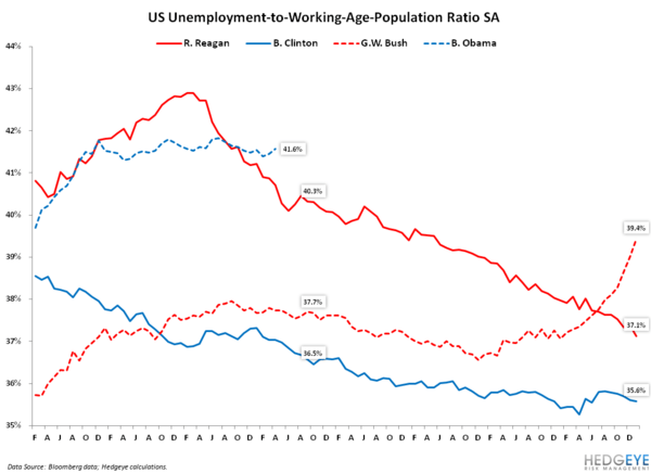 Analyzing the Jobs Report Through the Lens of the General Election: April 2012 Edition - 6