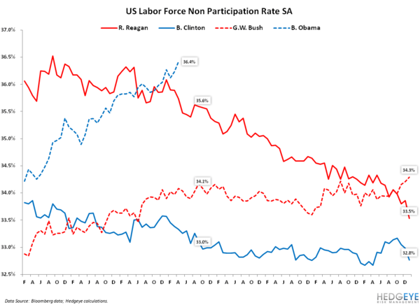 Analyzing the Jobs Report Through the Lens of the General Election: April 2012 Edition - 7