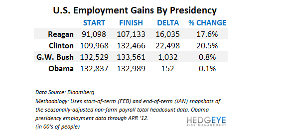 Analyzing the Jobs Report Through the Lens of the General Election: April 2012 Edition - 9