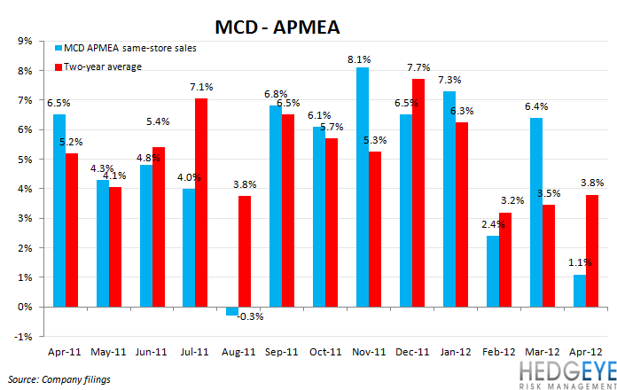 MCD SALES SLOWING - mcd apmea 1