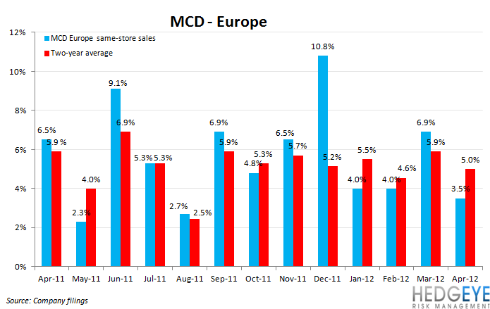 MCD SALES SLOWING - mcd eu 1