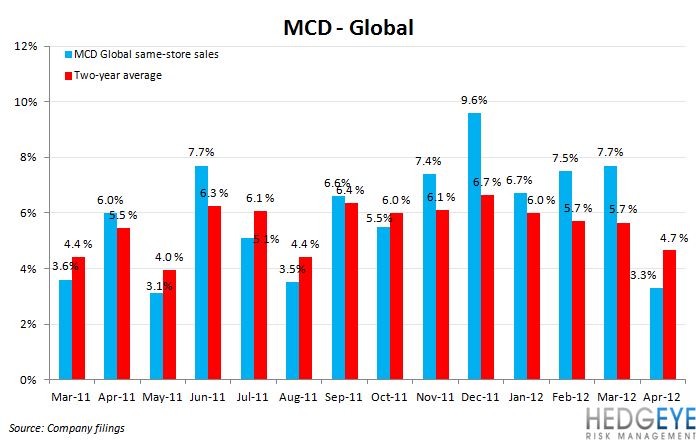 MCD SALES SLOWING - mcd global1