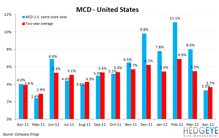 MCD SALES SLOWING - mcd us 1