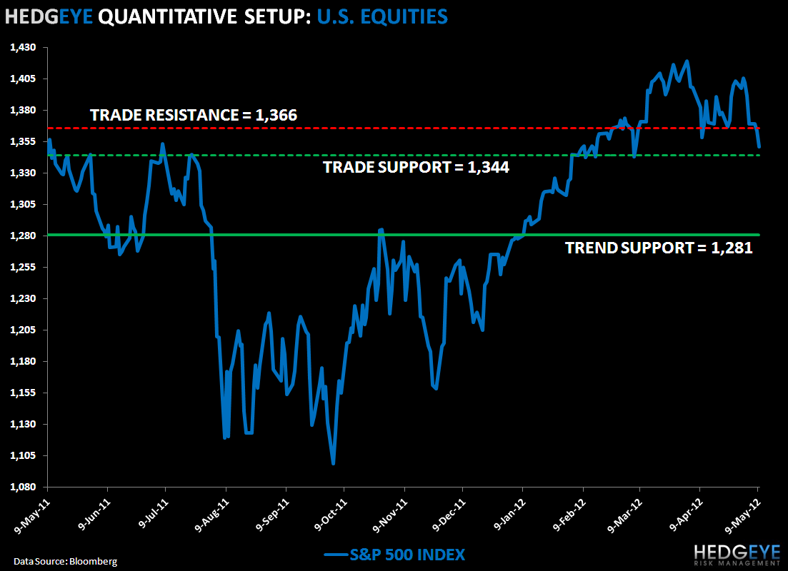 Gnarly: SP500 Levels, Refreshed - SPX