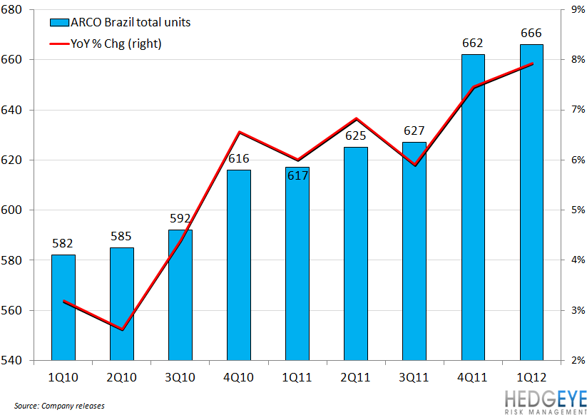 WHAT'S WRONG WITH MCD BRAZI? - arco brazil units